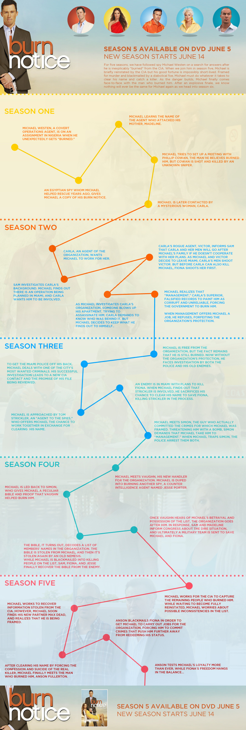Burn Notice Season 6 arrives this week, we have an infographic to help!